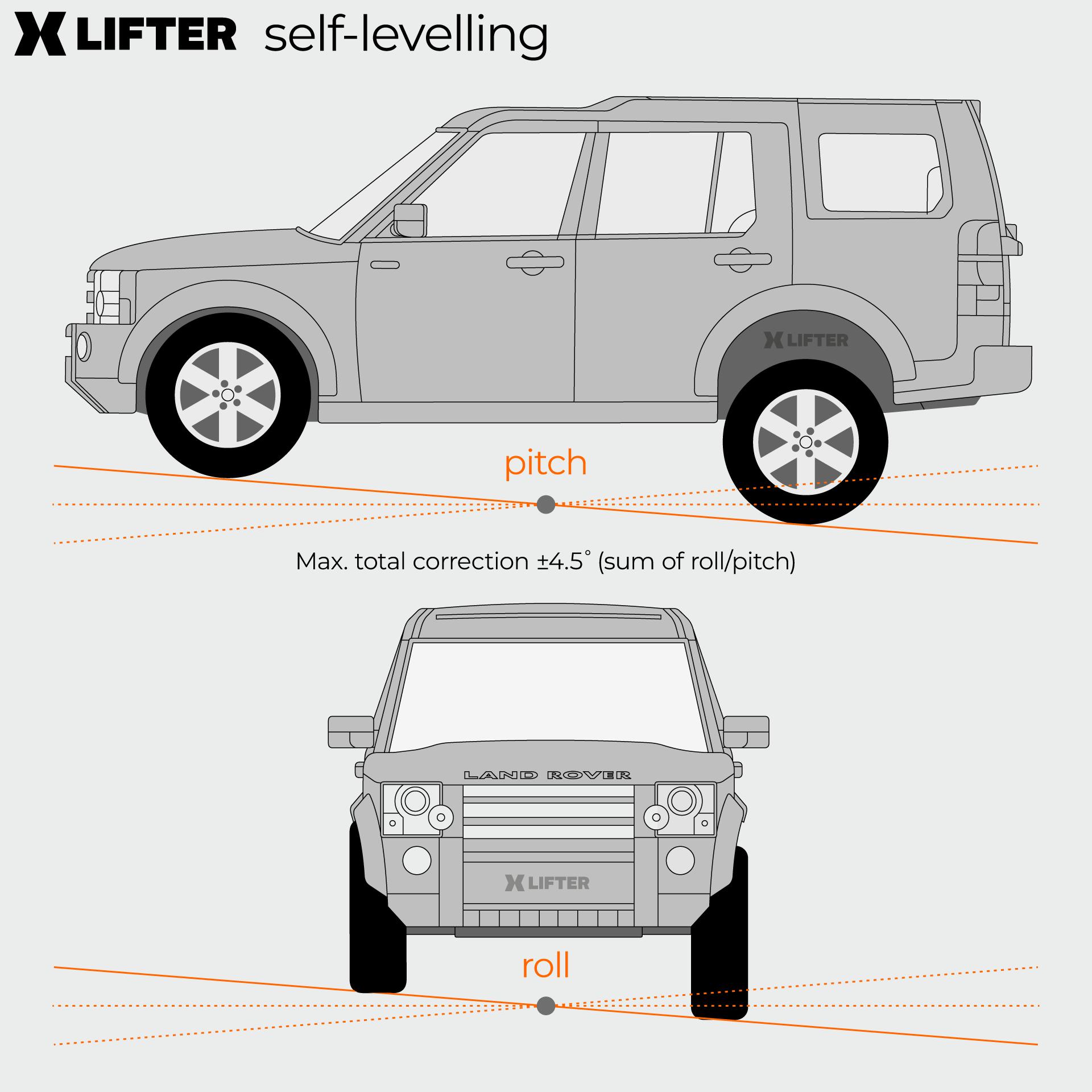 XLifter self-leveling diagram
